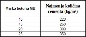 Minimalne količine cementa PC 32.5 za svaku marku betona