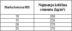 Minimalne količine cementa PC 42.5 za svaku marku betona