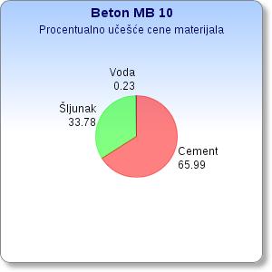 Učešće cene materijala za kubik beton MB10