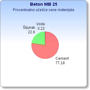 Učešće cene materijala za kubik beton MB25